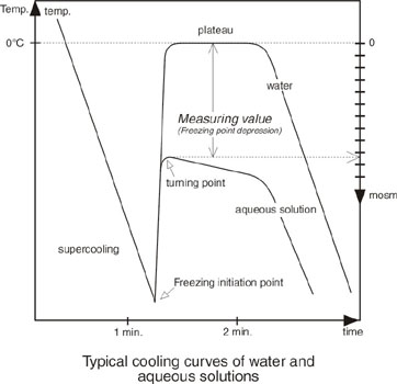 freezing point depression of aqueous solution Chem 104 freezing point depression (see moore, 2 nd ed, sections pp 743-744) the freezing point of a solution is lower than the freezing point of the pure solvent.